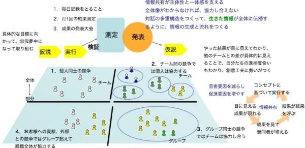 協力と競争による共創図