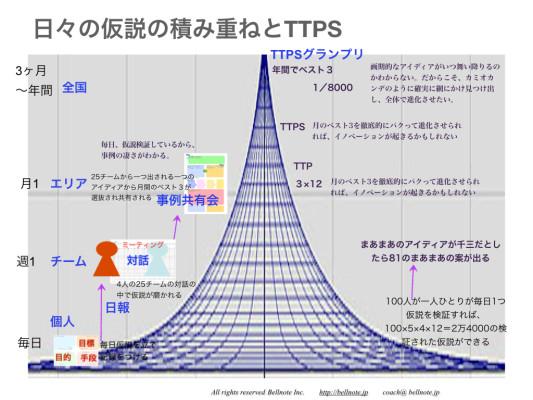 日々の仮説の積み重ねとTTPS
